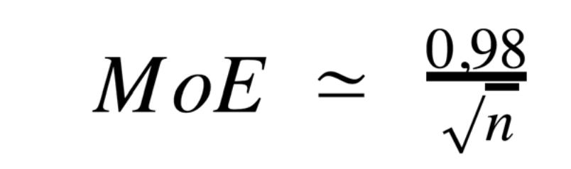 MoE = 0,98 / sqrt(n)