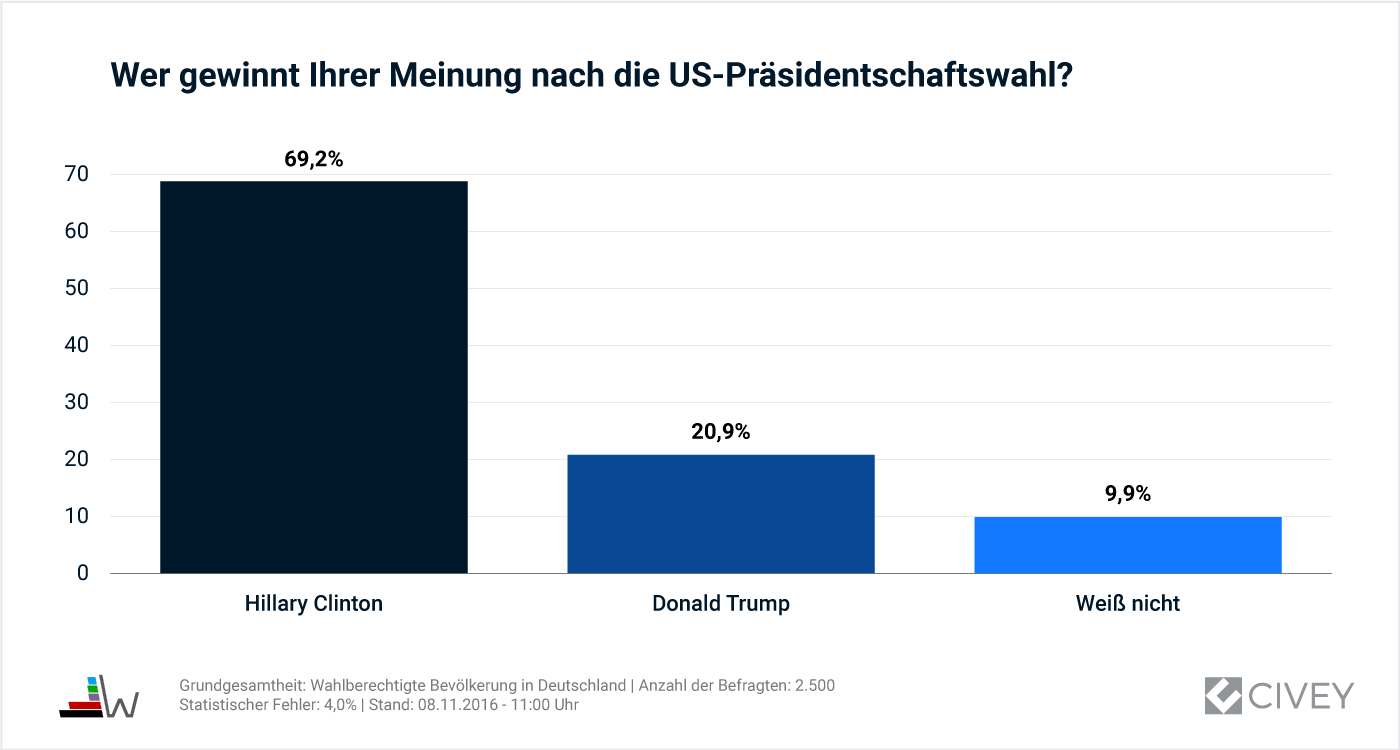 08112016-auswertung\_us-wahl