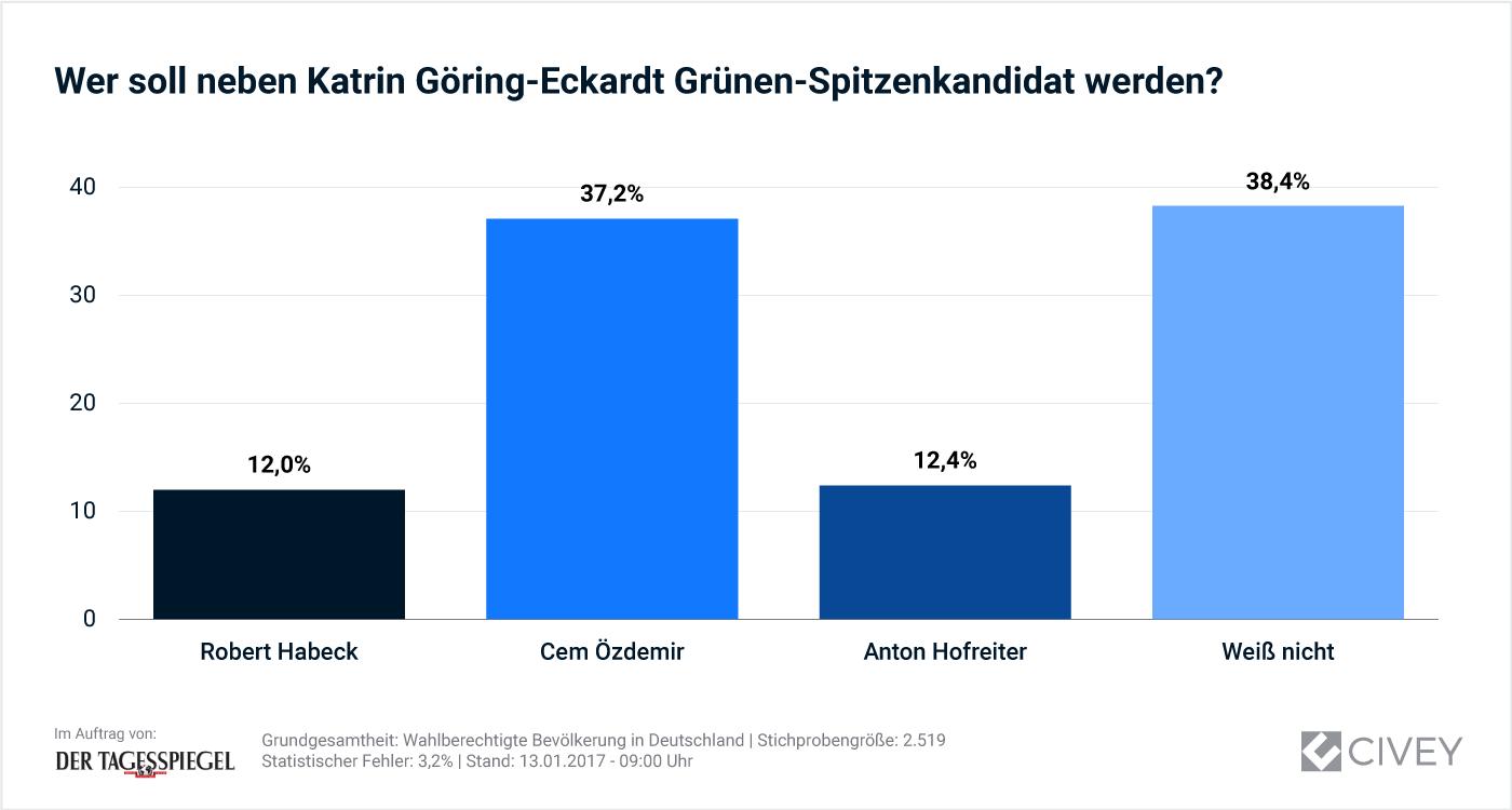 Schaubild: Wer soll neben Katrin Göring-Eckardt Grünen-Spitzenkandidat werden?