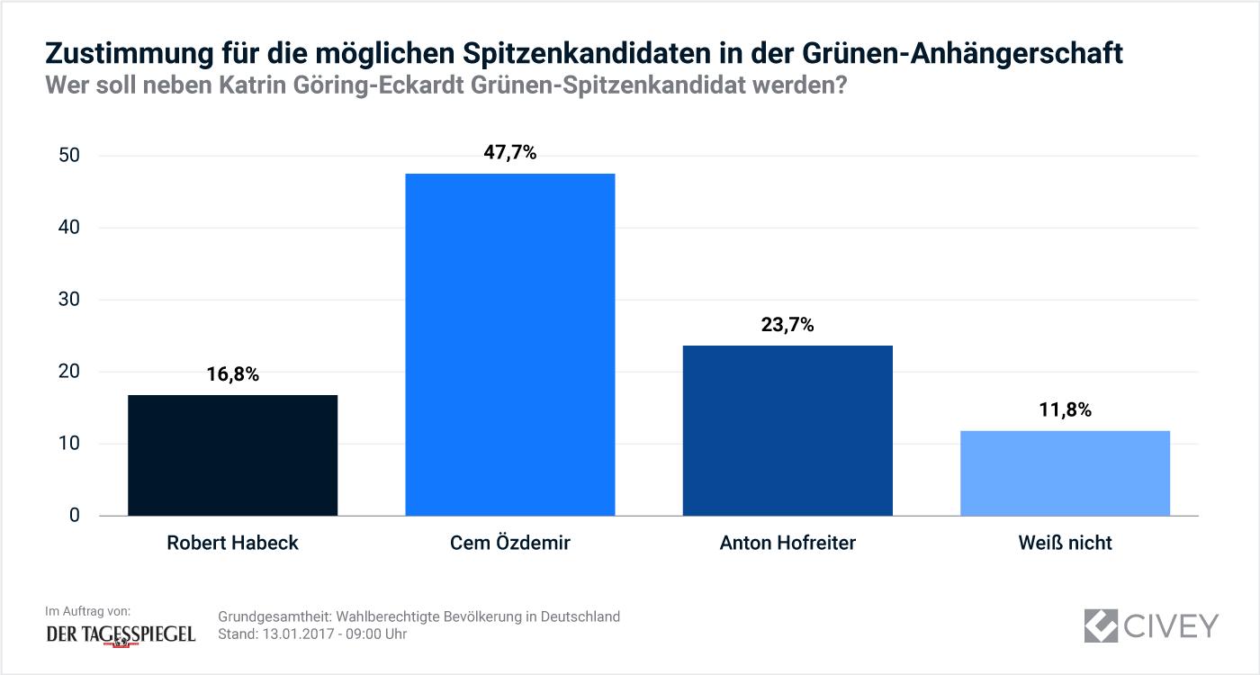 Schaubild: Zustimmung für die möglichen Spitzenkandidaten in der Grünen-Anhängerschaft