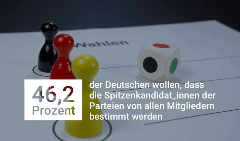 46,2 Prozent der Deutschen wollen, dass die Spitzen-kandidat_innen der Parteien von allen Mitgliedern bestimmt werden