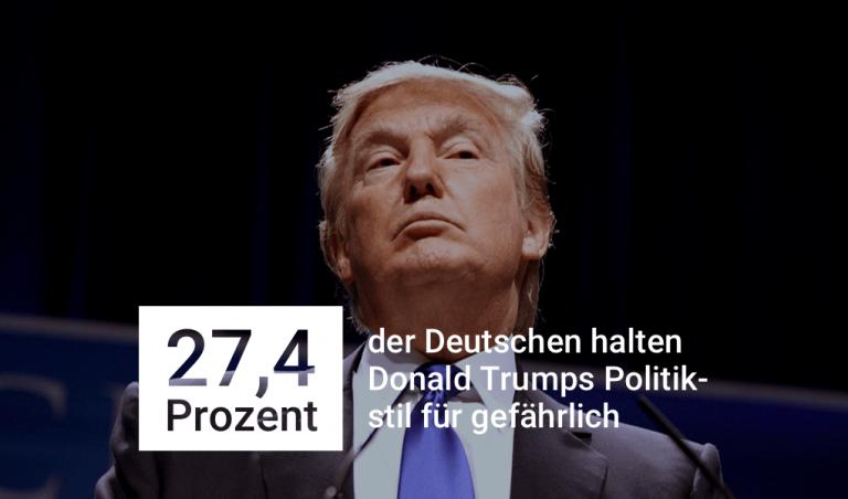 27,4% der Deutschen halten Trumps Politikstil für gefährlich