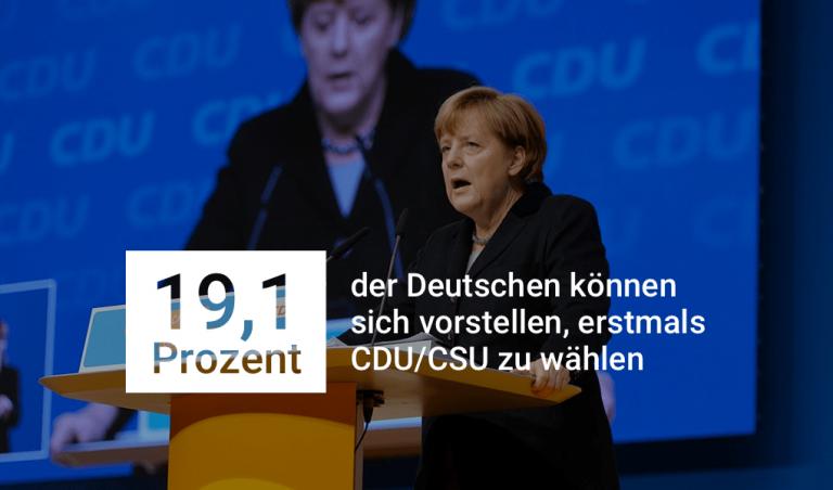 19,1 Prozent der Deutschen können sich vorstellen, erstmals die Union zu wählen