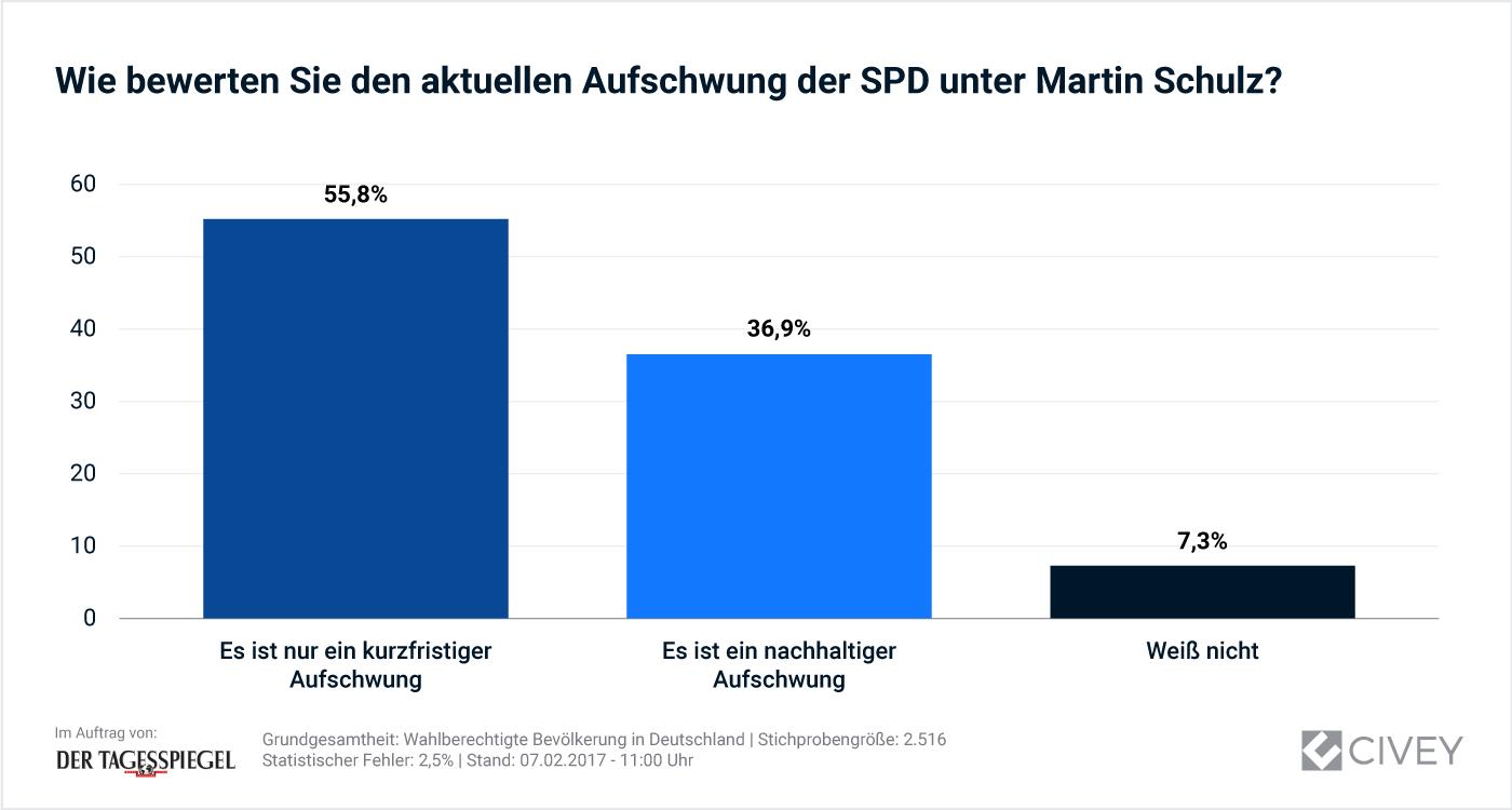 Auswertung - Schaubild: Wie beurteilen Sie den aktuellen Aufschwung der SPD unter Martin Schulz?