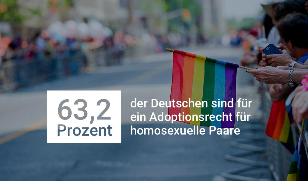 63,2 Prozent der Deutschen sind für ein Adoptionsrecht für homosexuelle Paare