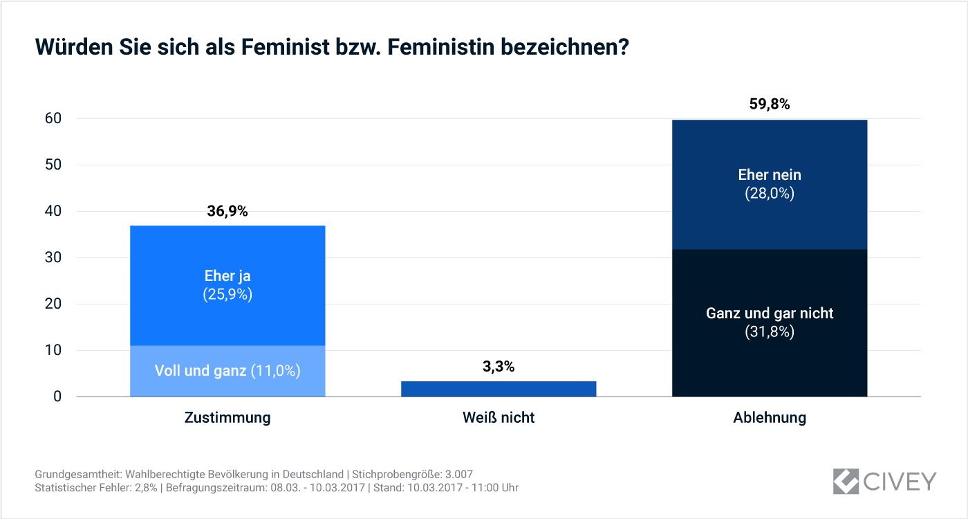 Gesamtauswertung: Würden Sie sich als Feminist\_in bezeichnen?