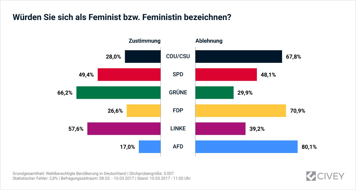 Auswertung nach Parteipräferenz: Würden Sie sich selbst als Feminist\_in bezeichnen?