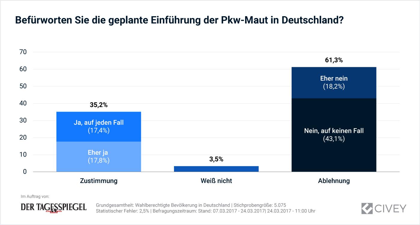 Grafik: Gesamtauswertung - Einführung der Pkw-Maut
