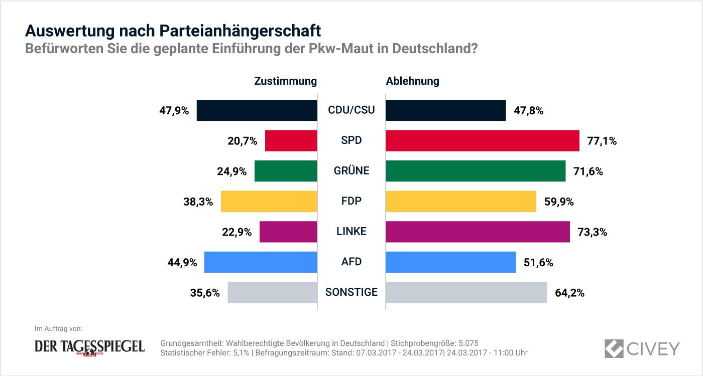 Grafik: Auswerung nach Parteianhängerschaft zur Einführung der Pkw-Maut