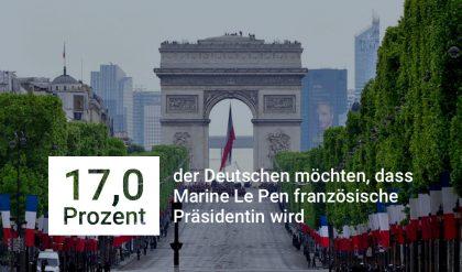 17 Prozent der Deutschen wünschen sich Marine Le Pen als französische Präsidentin