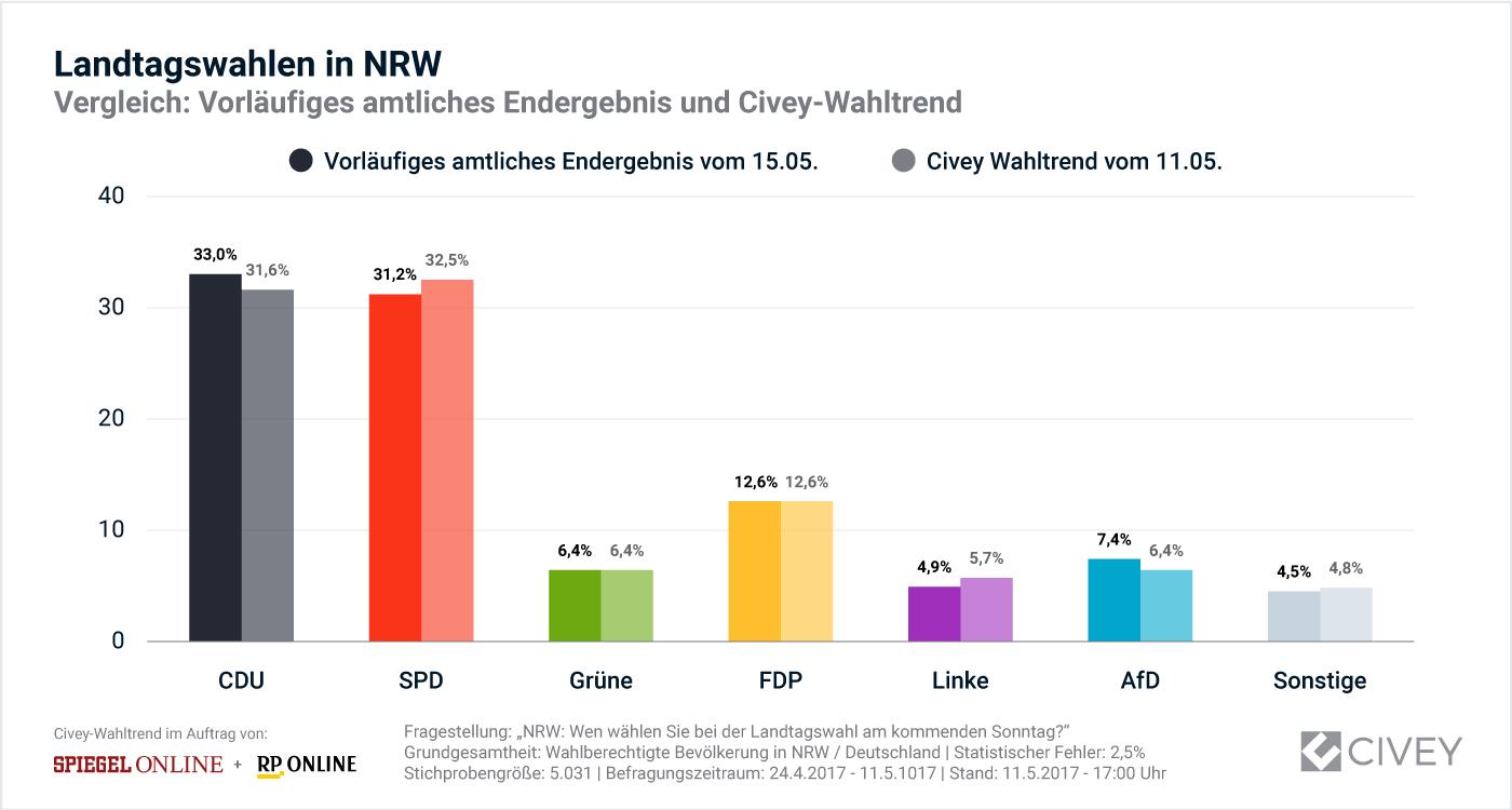 Grafik: Vergleich vorläufiges amtliches Ergebnis und Civey Wahltrend