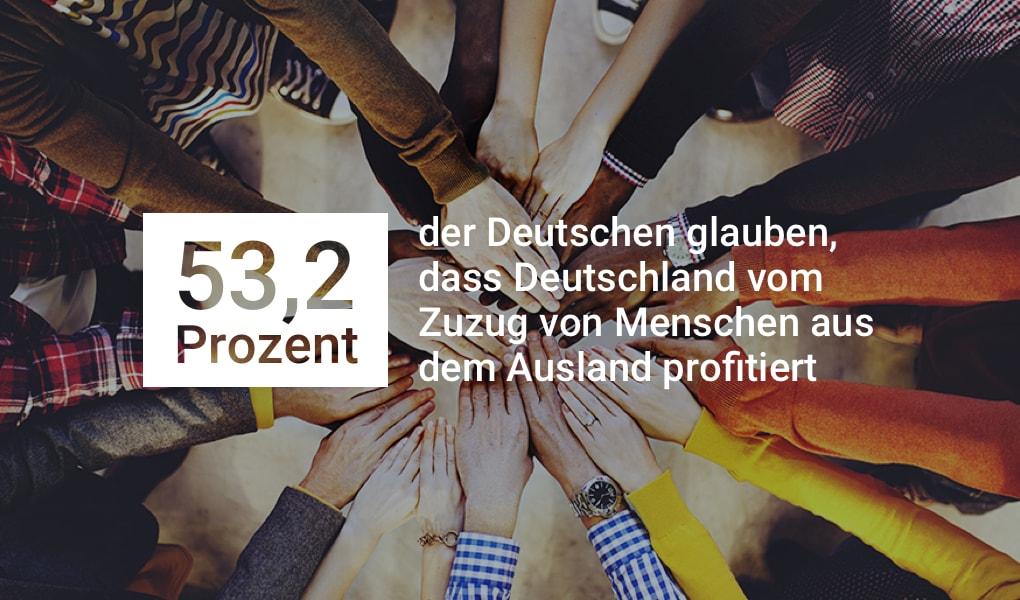53,2 Prozent der Deutschen glauben, dass Deutschland vom Zuzug von Menschen aus dem Ausland profitiert