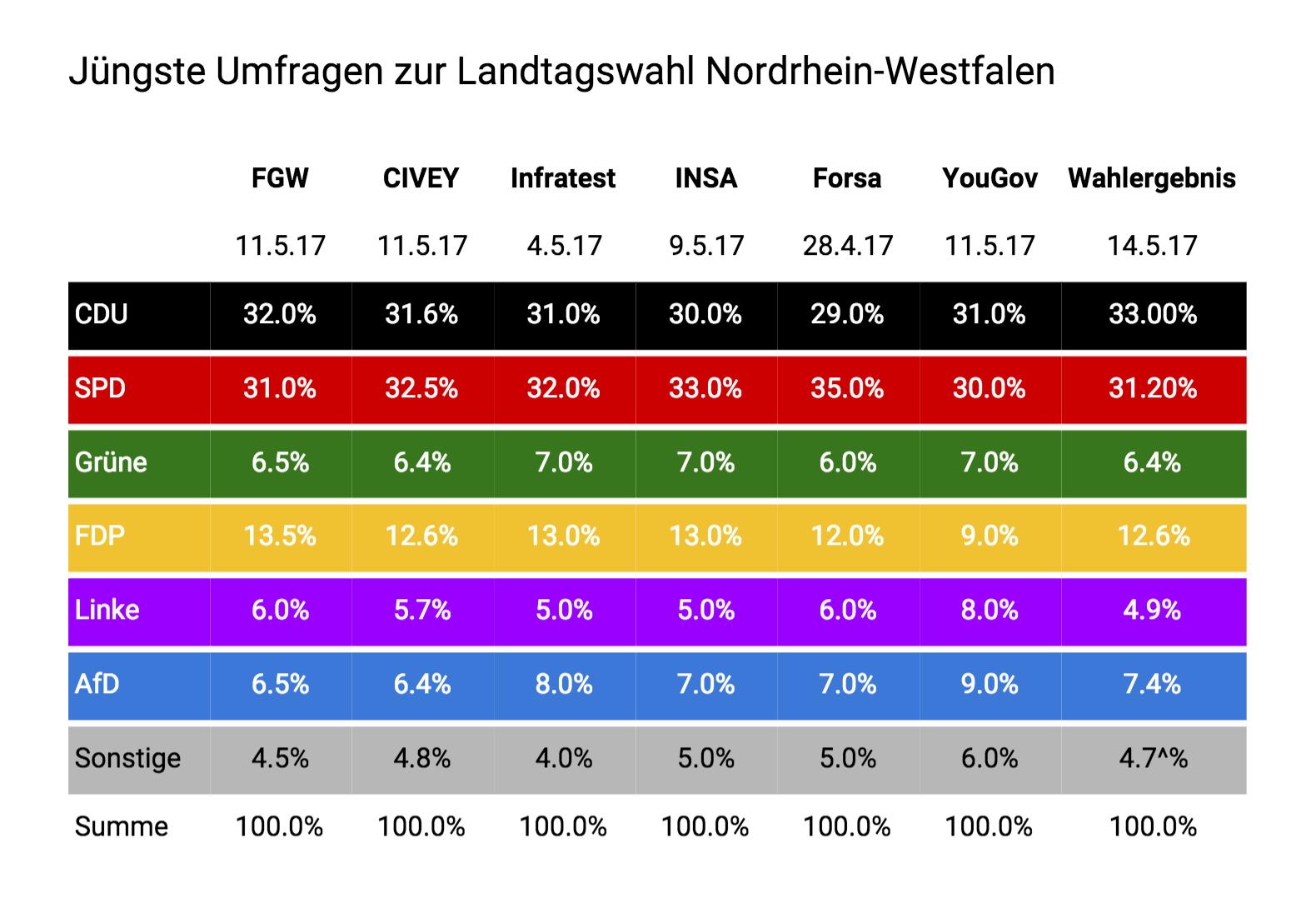 Vergleich: Umfragen zur Landtagswahl in NRW