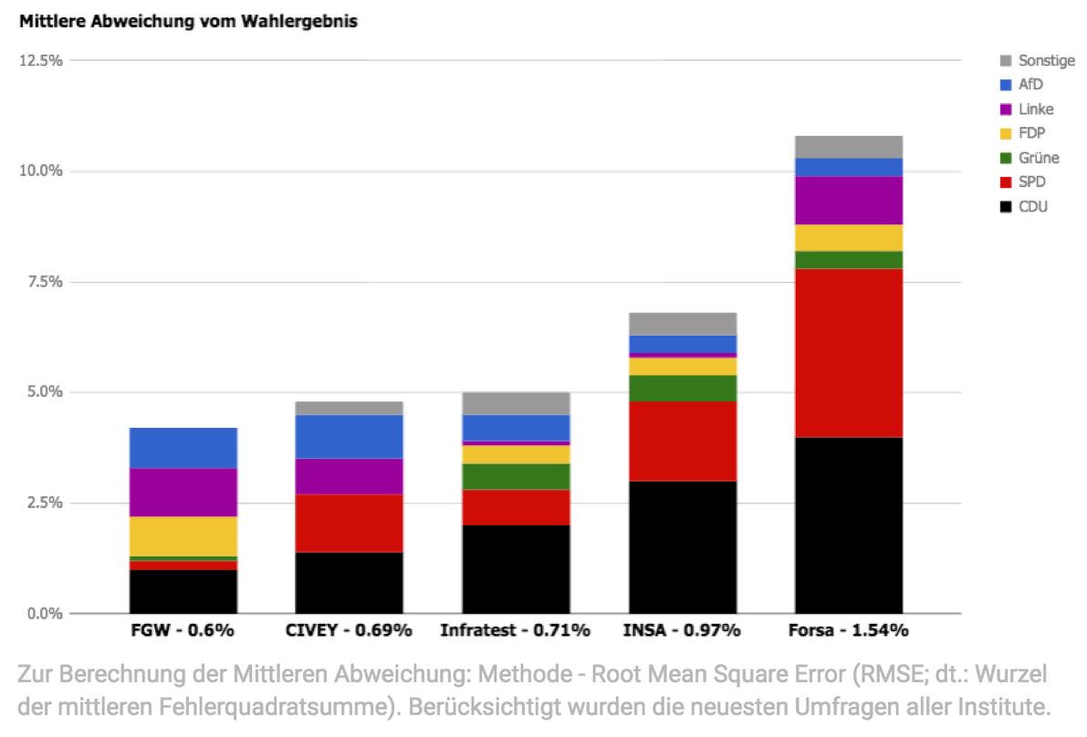 Mittlere Abweichung vom Wahlergebnis NRW