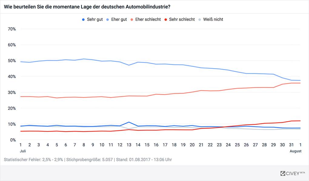 Lage der deutschen Automobilindustrie im Zeitverlauf