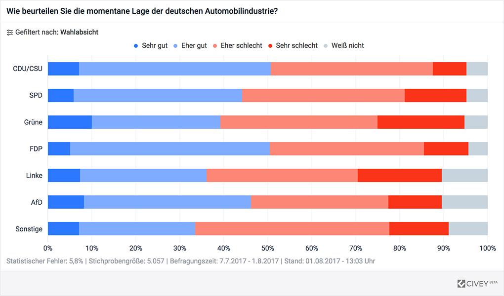 Lage der deutschen Automobilindustrie nach Parteipräferenz
