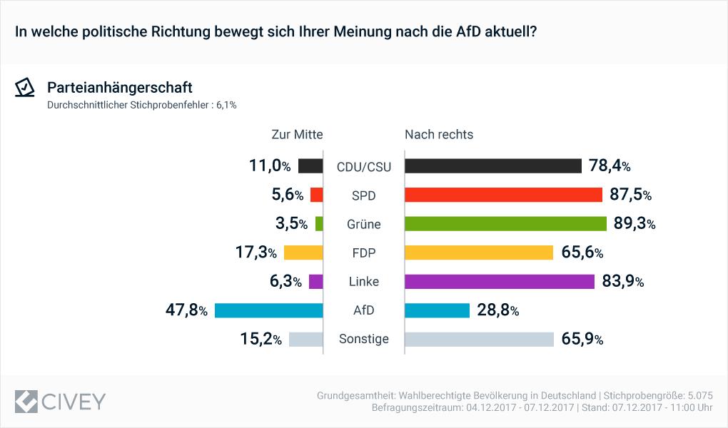 Nur Anhänger der AfD denken, die Partei ihrer Wahl bewege sich zur Mitte