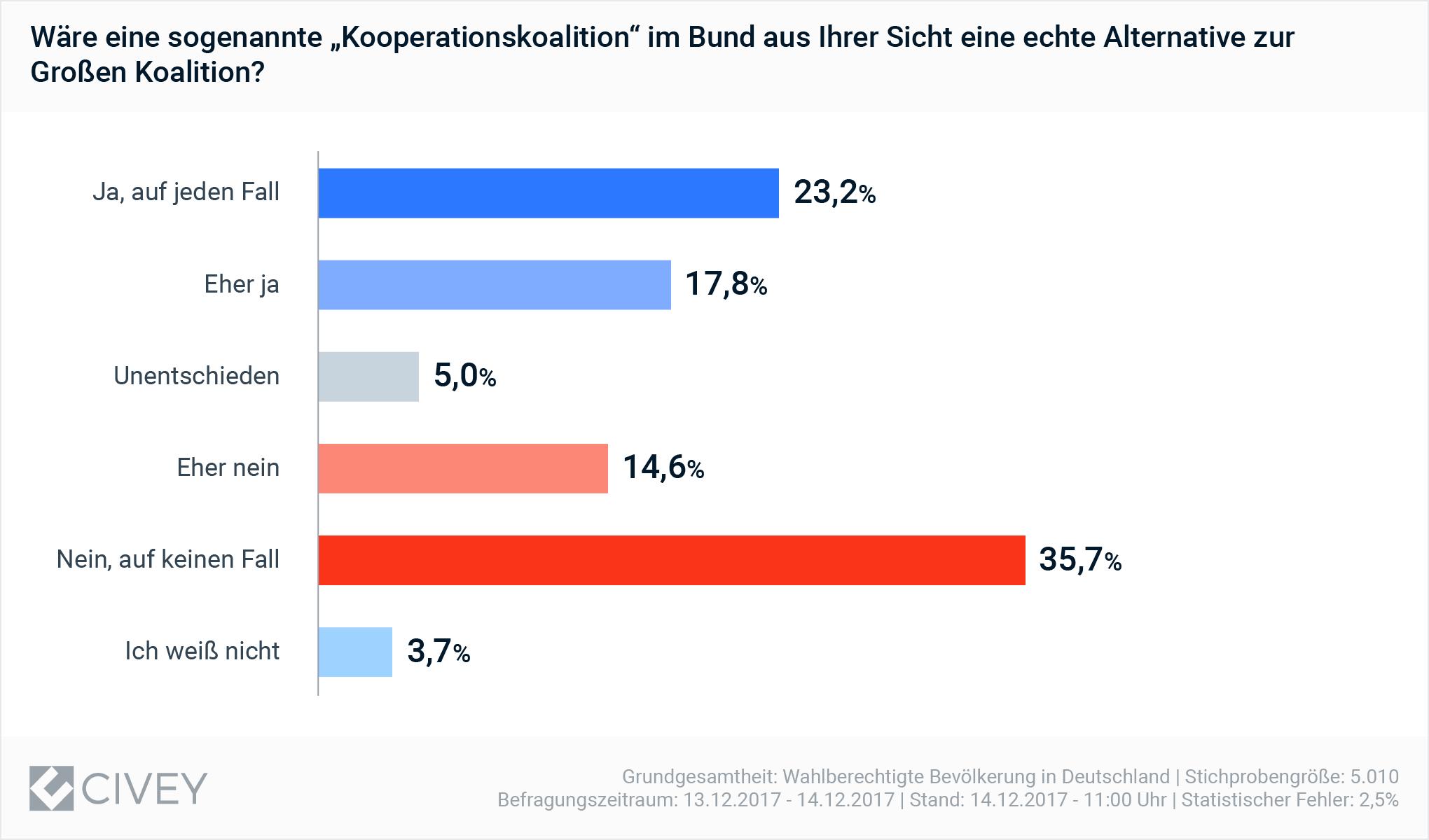 KoKo ist für die meisten Deutschen keine echte Alternative zu einer großen Koalition