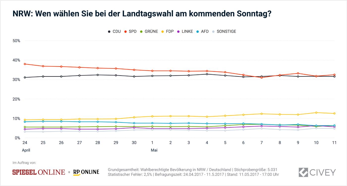 NRW-Wahltrend im Zeitverlauf
