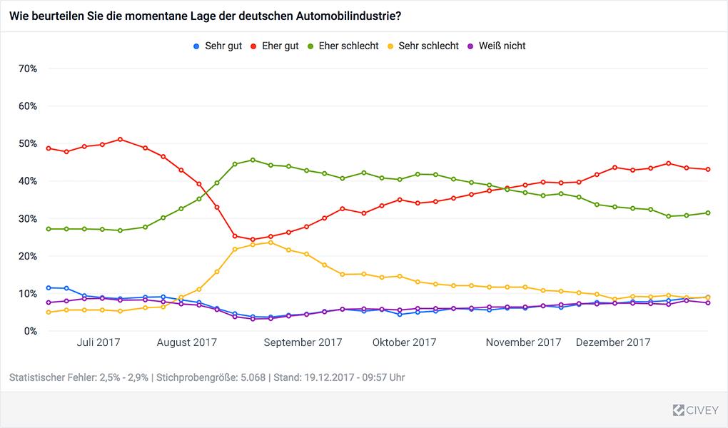 Sicht der Deutschen auf die Lage der deutschen Immobilienindustrie im Zeitverlauf