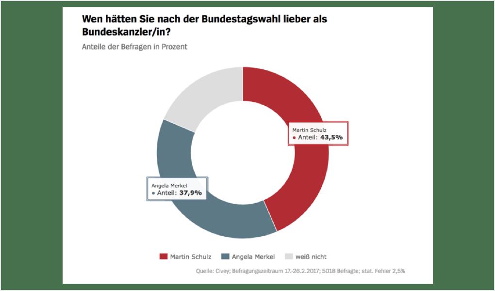 Im Februar wünscht sich eine Mehrheit der Deutschen Martin Schulz zum Kanzler