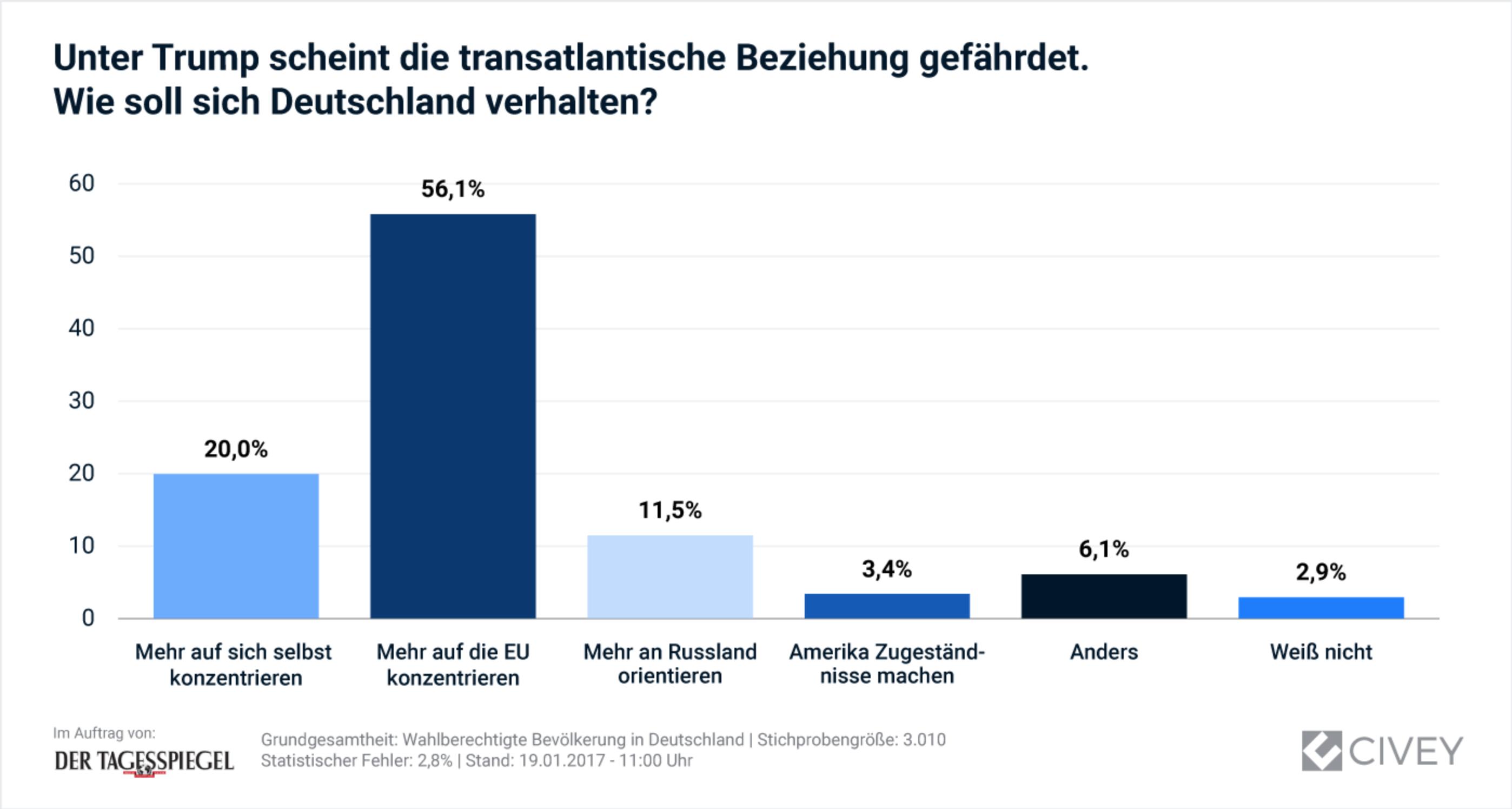 Donald Trump gefährdet transatlantische Beziehungen. Wie soll sich Deutschland verhalten?
